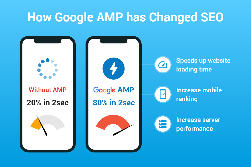 How Google AMP has Changed SEO