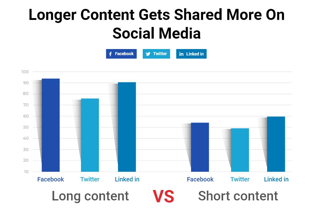 Longer content gets shared more on social media